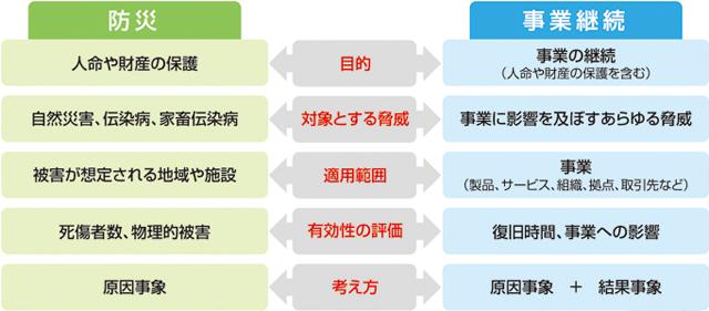 防災と事業継続の比較図